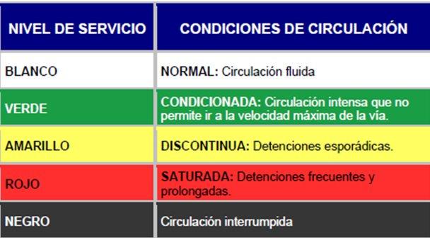 ¿Sabes qué significan el nivel de circulación blanco, amarillo o negro?